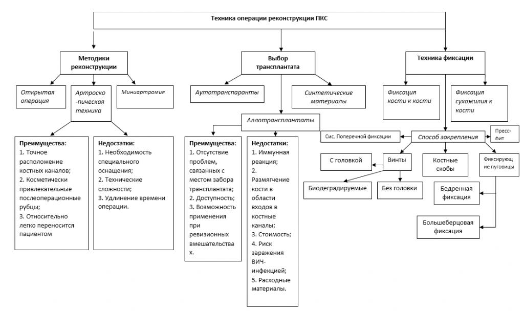 Таблица 3. Техника операции реконструкции ПКС