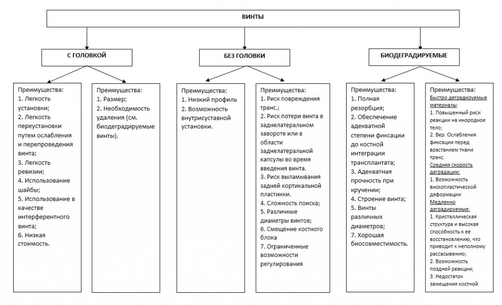 Таблица 4. Руководство по артроскопической хирургии