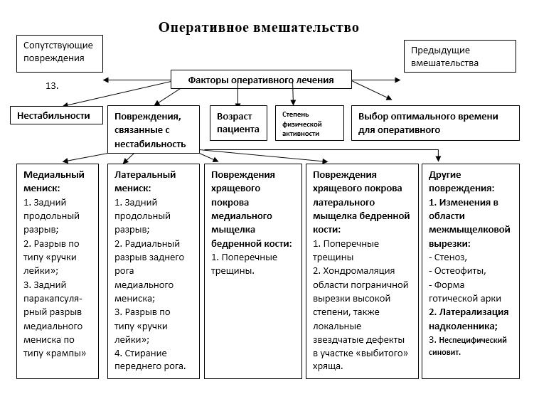 Факторы оперативного лечения Таблица ПКС
