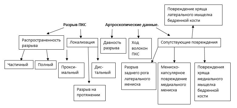 Методы диагностики повреждений ПКС